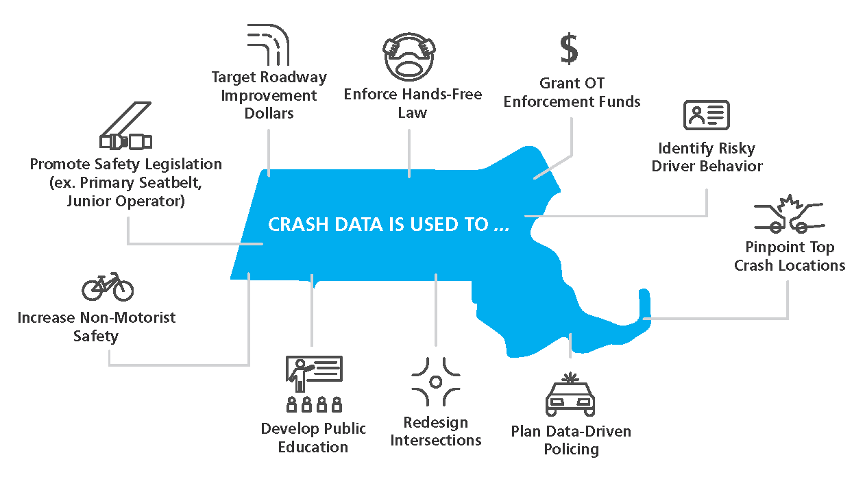 Why Crash Data is important